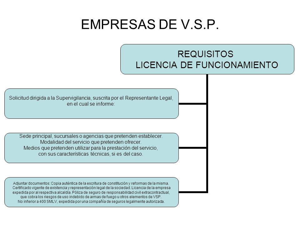 EMPRESAS DE V.S.P.DESPUES DE LA LICENCIA DE FUNCIONAMIENTO DEBE ENVIAR A LA S.V.S.P.