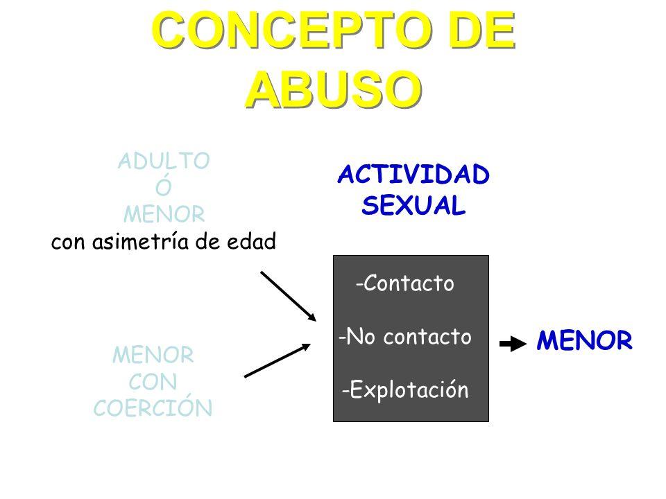 CONCEPTO DE ABUSO ADULTO Ó MENOR con asimetría de edad MENOR CON COERCIÓN ACTIVIDAD SEXUAL -Contacto -No contacto -Explotación MENOR