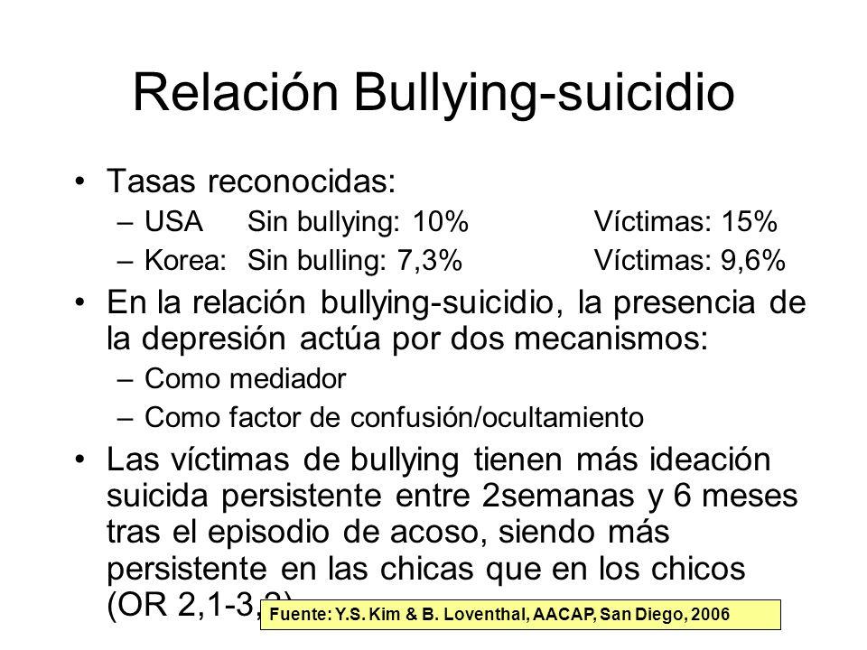 Relación Bullying-suicidio Tasas reconocidas: –USASin bullying: 10%Víctimas: 15% –Korea:Sin bulling: 7,3%Víctimas: 9,6% En la relación bullying-suicid