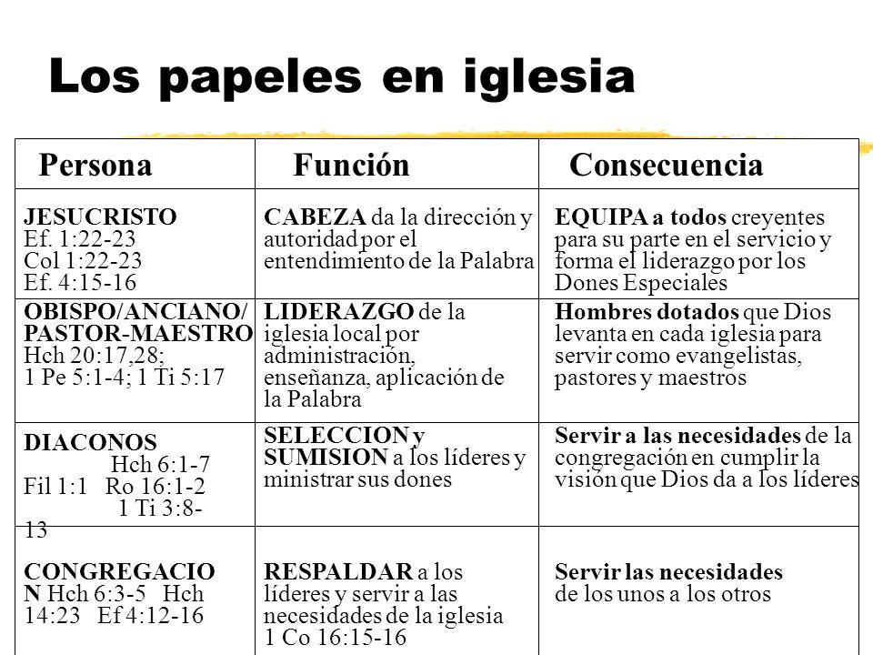 Los papeles en iglesia JESUCRISTO Ef. 1:22-23 Col 1:22-23 Ef. 4:15-16 LIDERAZGO de la iglesia local por administración, enseñanza, aplicación de la Pa
