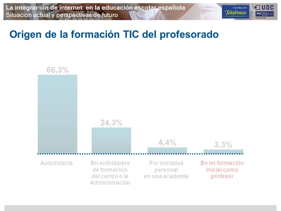 24,3% La integración de internet en la educación escolar española Situación actual y perspectivas de futuro Origen de la formación TIC del profesorado