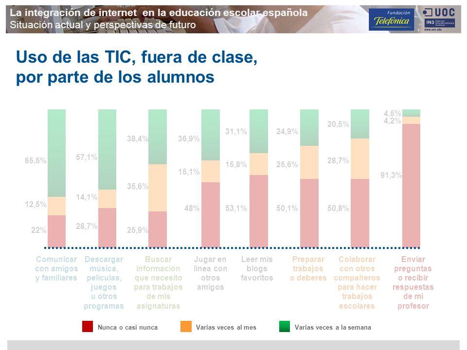 Uso de las TIC, fuera de clase, por parte de los alumnos 65,5% 12,5% 22% 57,1% 14,1% 28,7% 38,4% 35,6% 25,9% 36,9% 15,1% 48% 31,1% 15,8% 53,1% 24,9% 2