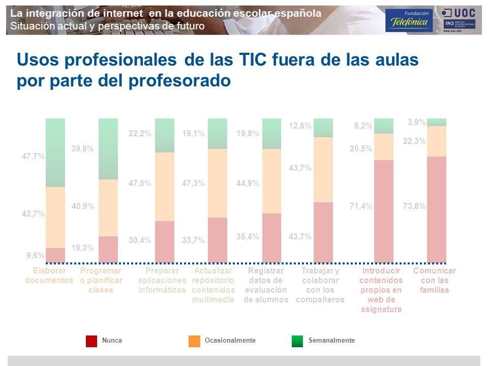 NuncaOcasionalmenteSemanalmente Usos profesionales de las TIC fuera de las aulas por parte del profesorado 47,7% 42,7% 9,6% 39,8% 40,9% 19,3% 22,2% 47