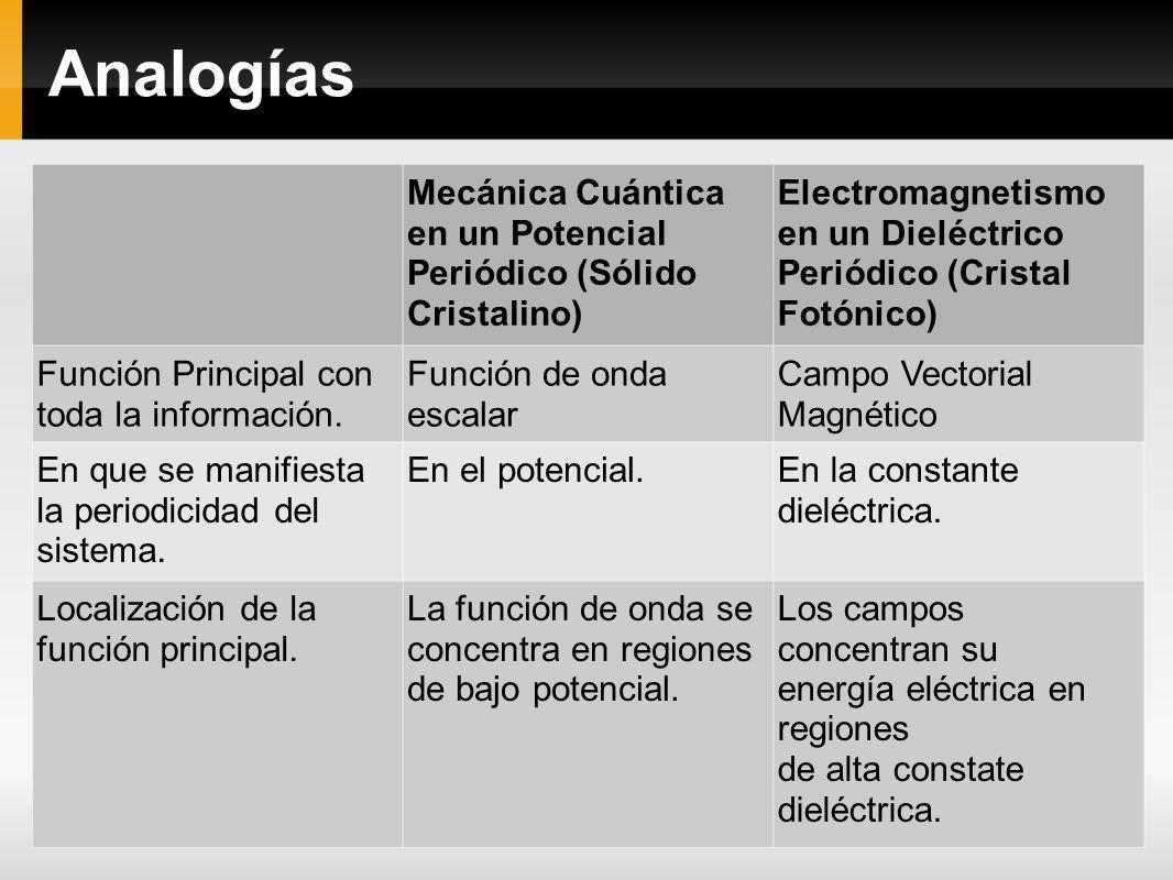 Analogías Mecánica Cuántica en un Potencial Periódico (Sólido Cristalino) Electromagnetismo en un Dieléctrico Periódico (Cristal Fotónico) Función Pri