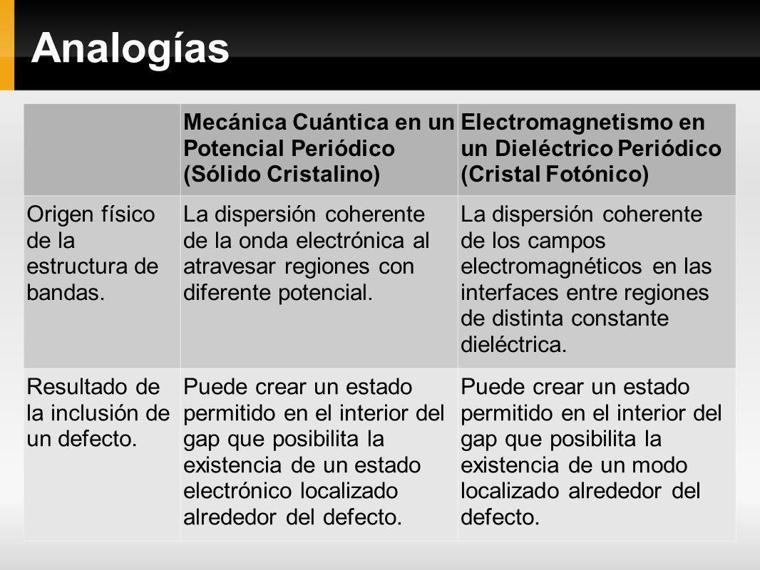 Analogías Mecánica Cuántica en un Potencial Periódico (Sólido Cristalino) Electromagnetismo en un Dieléctrico Periódico (Cristal Fotónico) Origen físi