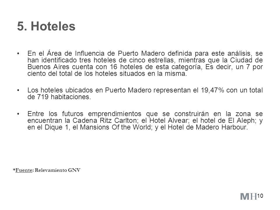 10 5. Hoteles En el Área de Influencia de Puerto Madero definida para este análisis, se han identificado tres hoteles de cinco estrellas, mientras que