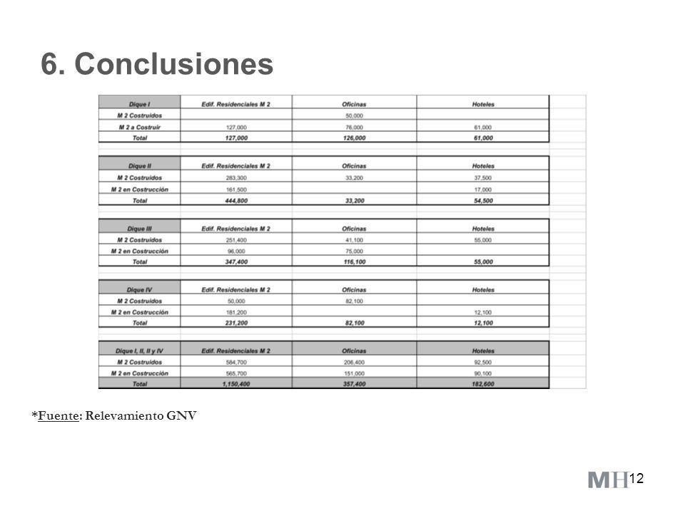 12 6. Conclusiones *Fuente: Relevamiento GNV