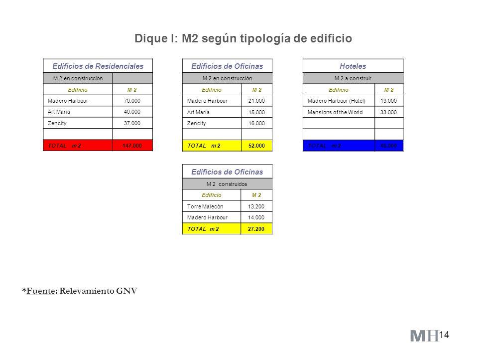 14 Dique I: M2 según tipología de edificio *Fuente: Relevamiento GNV Edificios de Residenciales M 2 en construcción EdificioM 2 Madero Harbour70.000 A