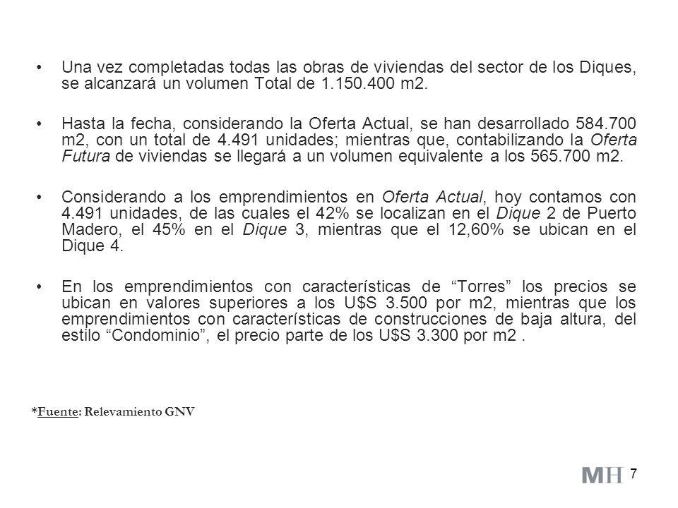 7 Una vez completadas todas las obras de viviendas del sector de los Diques, se alcanzará un volumen Total de 1.150.400 m2. Hasta la fecha, consideran