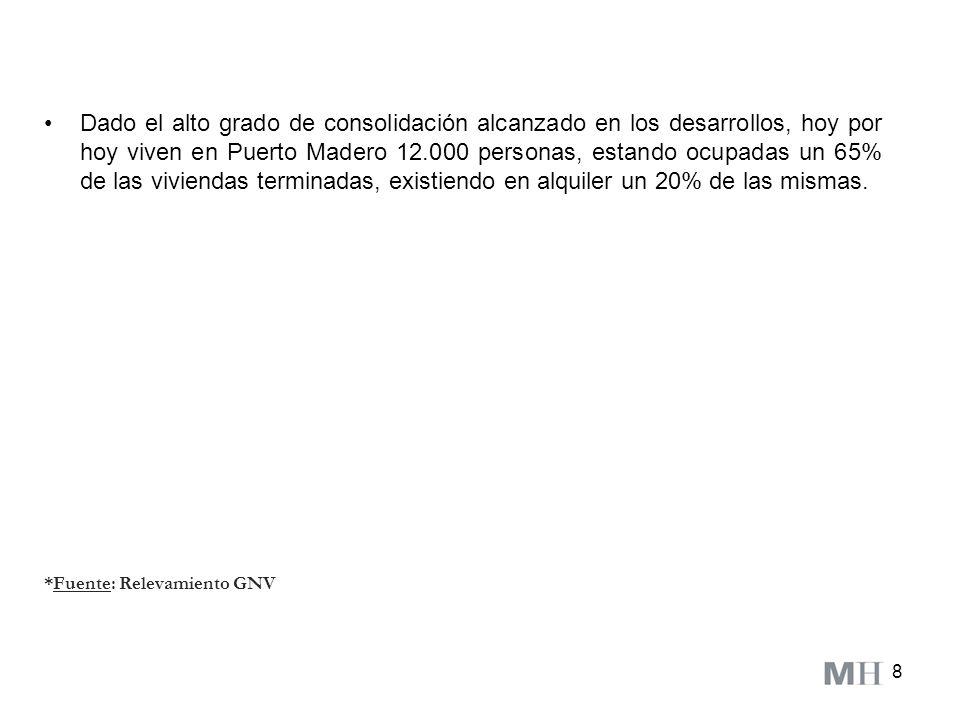 19 *Fuente: Relevamiento GNV Anexo IV: Dique IV
