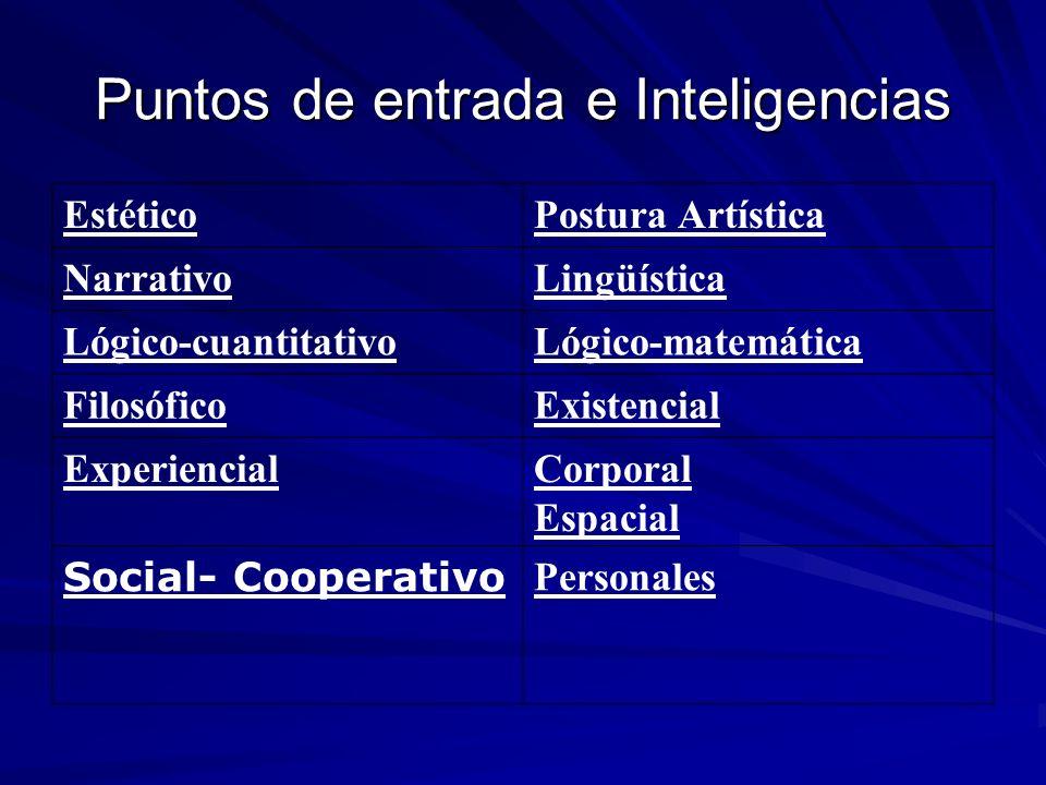 Puntos de entrada e Inteligencias EstéticoPostura Artística NarrativoLingüística Lógico-cuantitativoLógico-matemática FilosóficoExistencial Experienci