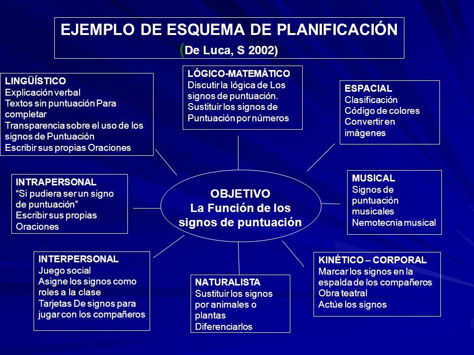 EJEMPLO DE ESQUEMA DE PLANIFICACIÓN ( De Luca, S 2002) LÓGICO-MATEMÁTICO Discutir la lógica de Los signos de puntuación. Sustituir los signos de Puntu
