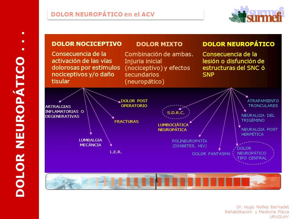 DOLOR NOCICEPTIVO Consecuencia de la activación de las vías dolorosas por estímulos nociceptivos y/o daño tisular DOLOR MIXTO Combinación de ambas. In