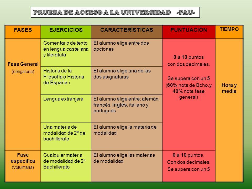 FASESEJERCICIOSCARACTERÍSTICASPUNTUACIÓN TIEMPO Fase General ( obligatoria) Comentario de texto en lengua castellana y literatuta El alumno elige entr