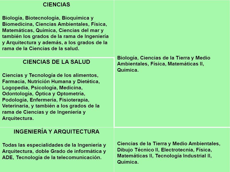 CIENCIAS Biología, Biotecnología, Bioquímica y Biomedicina, Ciencias Ambientales, Física, Matemáticas, Química, Ciencias del mar y también los grados