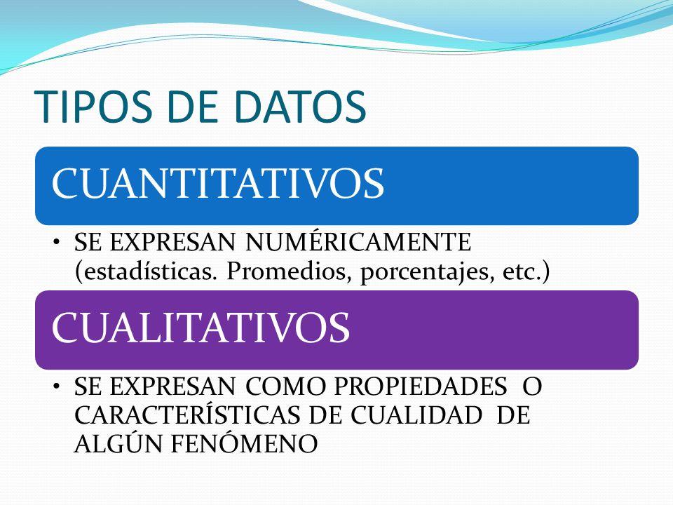 TIPOS DE DATOS CUANTITATIVOS SE EXPRESAN NUMÉRICAMENTE (estadísticas. Promedios, porcentajes, etc.) CUALITATIVOS SE EXPRESAN COMO PROPIEDADES O CARACT