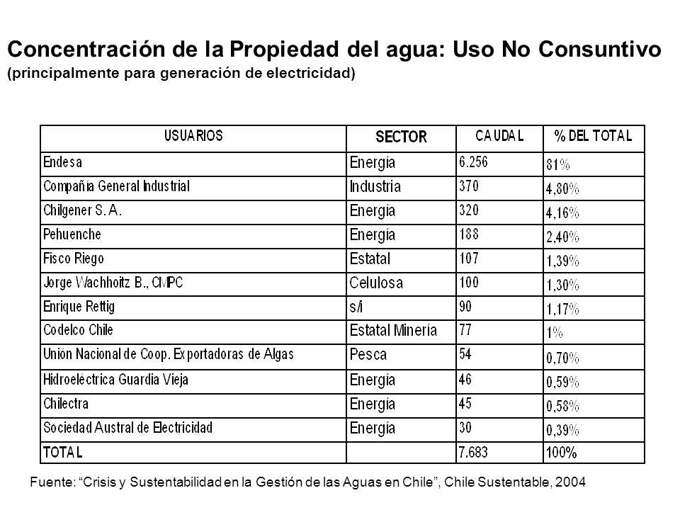 Concentración de la Propiedad del agua: Uso No Consuntivo (principalmente para generación de electricidad) Fuente: Crisis y Sustentabilidad en la Gest