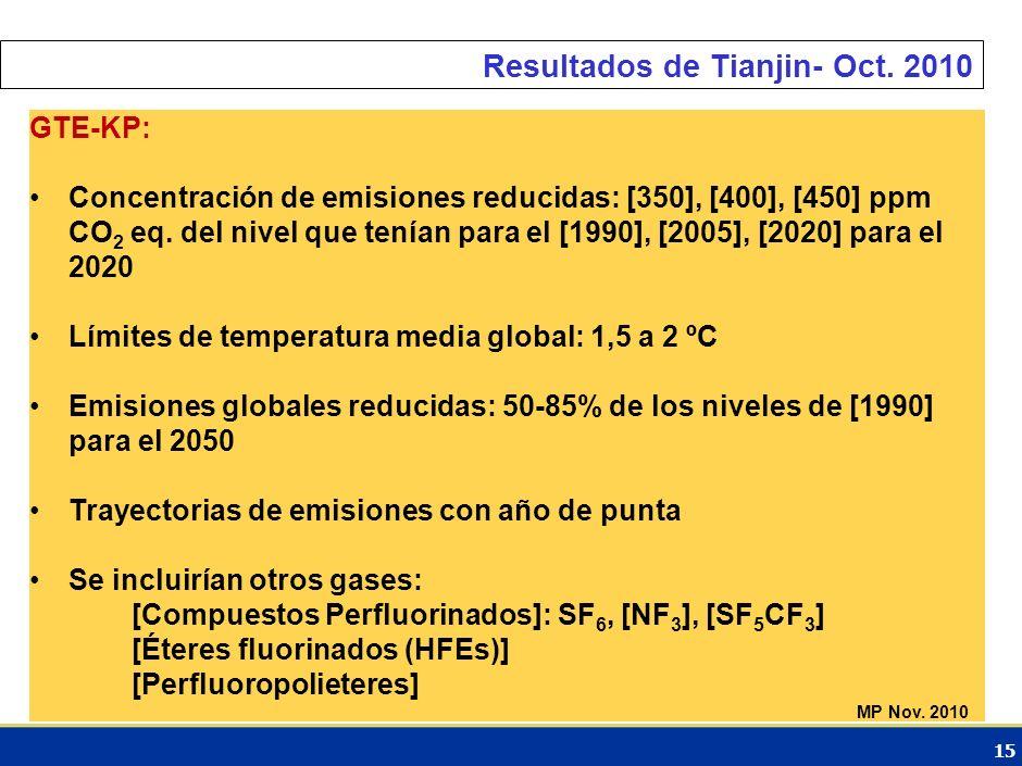 14 Resultados de Tianjin- Oct. 2010 GTE-CLP EN MITIGACIÓN: MMAP para países desarrollados: Se comprometen a cumplir con los compromisos de reducción d