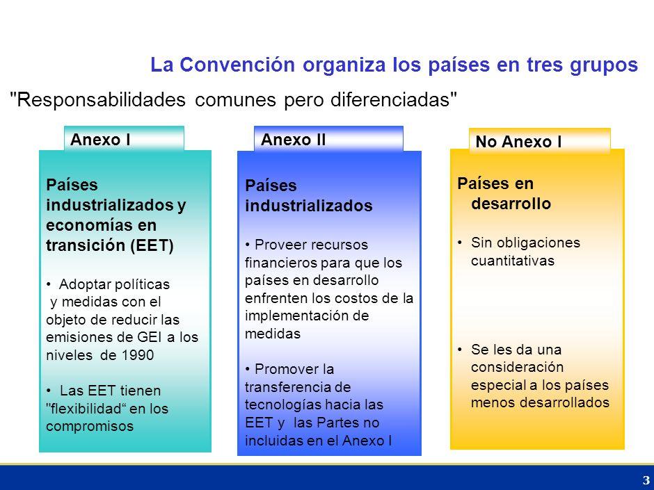 3 La Convención organiza los países en tres grupos Responsabilidades comunes pero diferenciadas Países industrializados y economías en transición (EET) Adoptar políticas y medidas con el objeto de reducir las emisiones de GEI a los niveles de 1990 Las EET tienen flexibilidad en los compromisos Anexo I Países industrializados Proveer recursos financieros para que los países en desarrollo enfrenten los costos de la implementación de medidas Promover la transferencia de tecnologías hacia las EET y las Partes no incluidas en el Anexo I Anexo II Países en desarrollo Sin obligaciones cuantitativas Se les da una consideración especial a los países menos desarrollados No Anexo I