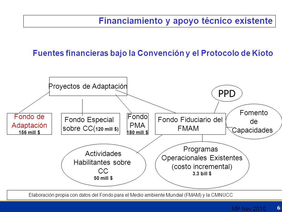 5 Compromiso de desarrollar estrategias nacionales y de respaldo financiero y tecnológico por parte de los países desarrollados Países elaboran las Co