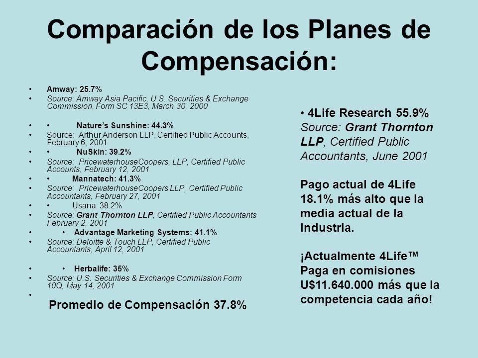Comparación de los Planes de Compensación: Amway: 25.7% Source: Amway Asia Pacific, U.S. Securities & Exchange Commission, Form SC 13E3, March 30, 200