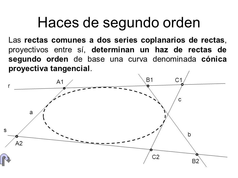 CIRCUNFERENCIA COMO SERIE DE SEGUNDO ORDEN (ABCD)=(a 1 b 1 c 1 d 1 )=(a 2 b 2 c 2 d 2 ) V1V1V1V1 V2V2V2V2 a2a2a2a2 b2b2b2b2 c2c2c2c2 d2d2d2d2 a1a1a1a1 b1b1b1b1 c1c1c1c1 d1d1d1d1 A B C D Al proyectar desde cualquier par de puntos V 1 y V 2 de una circunferencia los puntos de la misma, se obtienen dos haces congruentes, y por lo tanto proyectivos