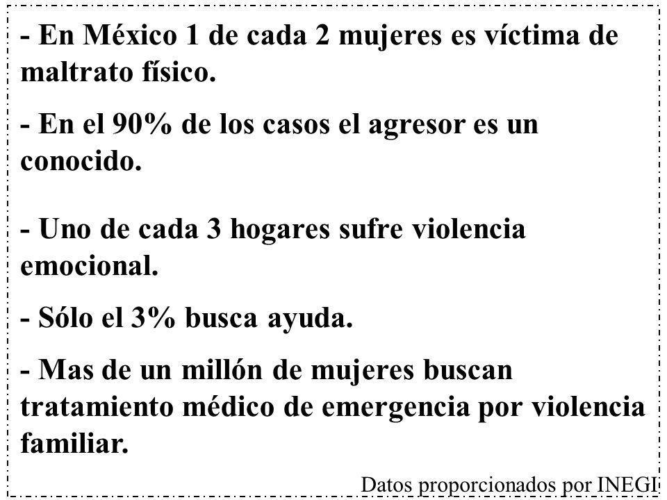 - En México 1 de cada 2 mujeres es víctima de maltrato físico. - En el 90% de los casos el agresor es un conocido. - Uno de cada 3 hogares sufre viole