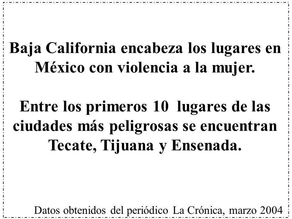 Baja California encabeza los lugares en México con violencia a la mujer. Entre los primeros 10 lugares de las ciudades más peligrosas se encuentran Te