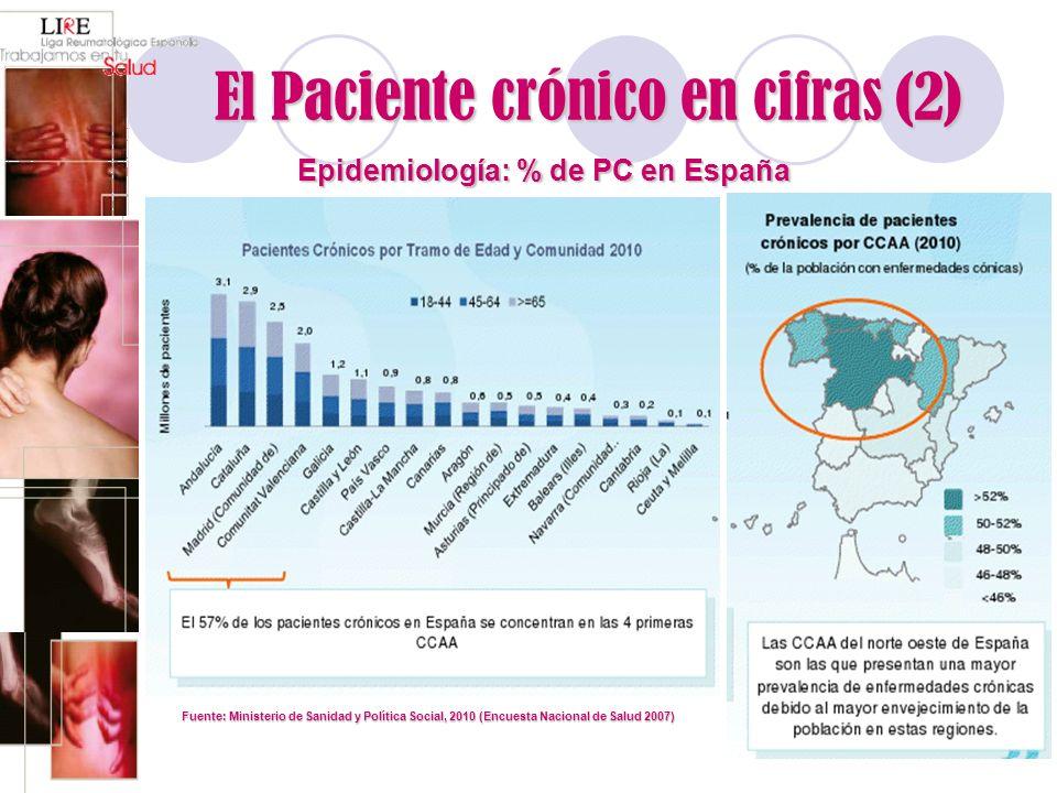 El Paciente crónico en cifras (2) Fuente: Ministerio de Sanidad y Política Social, 2010 (Encuesta Nacional de Salud 2007) Epidemiología: % de PC en Es