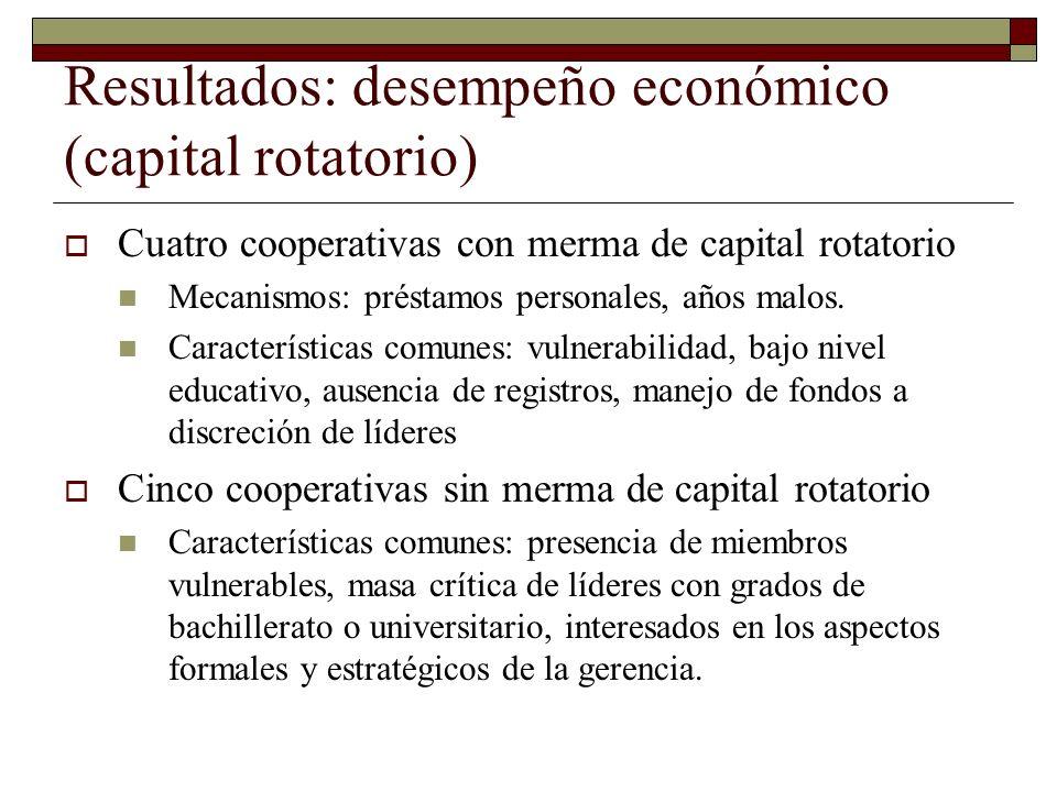 Resultados: desempeño económico (capital rotatorio) Cuatro cooperativas con merma de capital rotatorio Mecanismos: préstamos personales, años malos. C