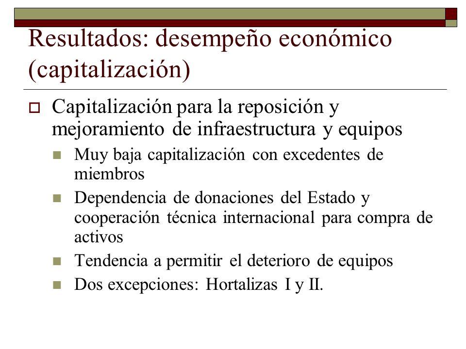 Resultados: desempeño económico (capitalización) Capitalización para la reposición y mejoramiento de infraestructura y equipos Muy baja capitalización