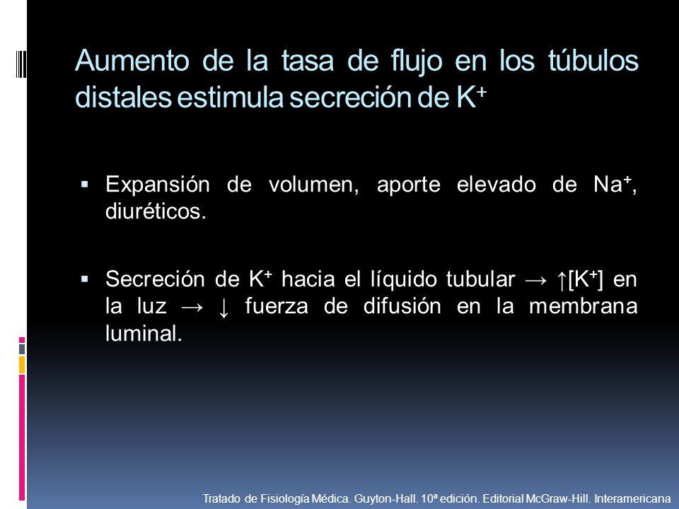 Aumento de la tasa de flujo en los túbulos distales estimula secreción de K + Expansión de volumen, aporte elevado de Na +, diuréticos. Secreción de K
