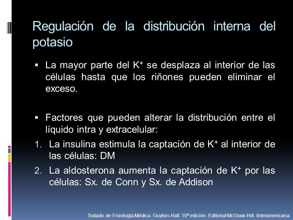 Regulación de la distribución interna del potasio La mayor parte del K + se desplaza al interior de las células hasta que los riñones pueden eliminar