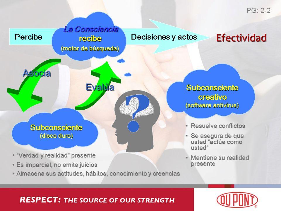 Percibe La Consciencia recibe (motor de búsqueda) Decisiones y actos Asocia Evalúa Subconsciente creativo (software antivirus) Verdad y realidad prese