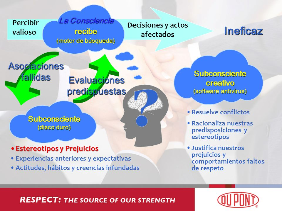 Percibir valioso La Consciencia recibe (motor de búsqueda) Decisiones y actos afectados Asociaciones fallidas Evaluaciones predispuestas Estereotipos