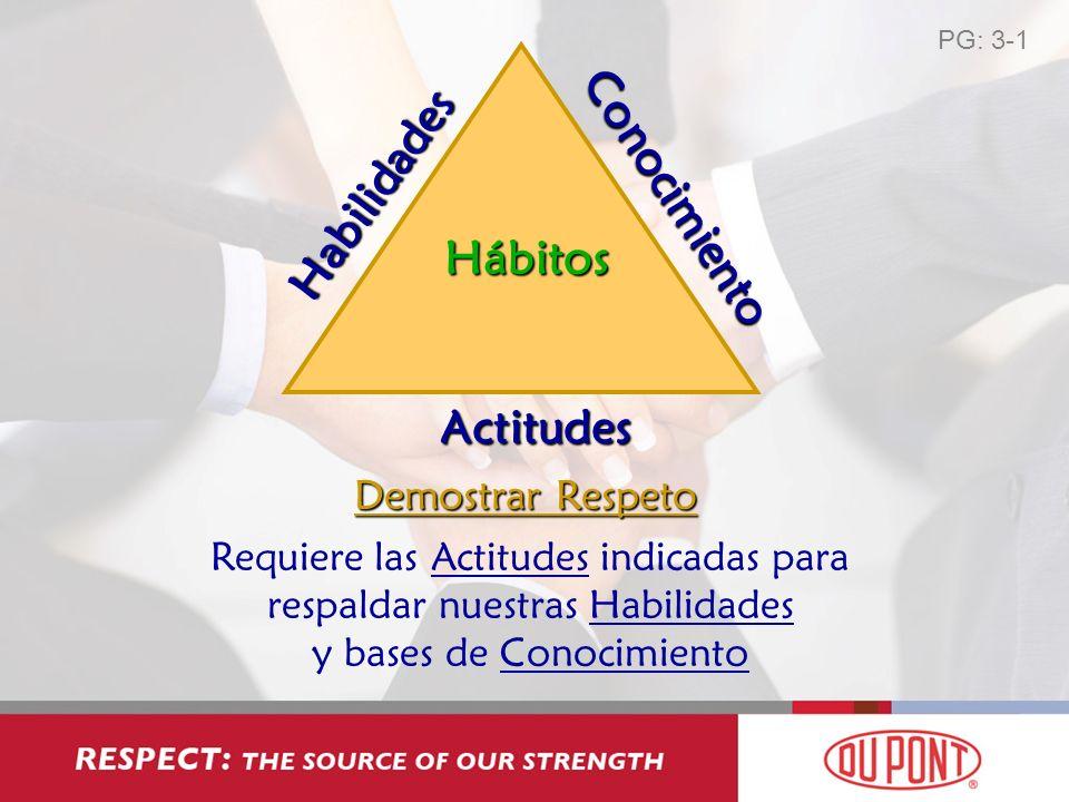 Habilidades Conocimiento Actitudes Hábitos Demostrar Respeto Requiere las Actitudes indicadas para respaldar nuestras Habilidades y bases de Conocimie