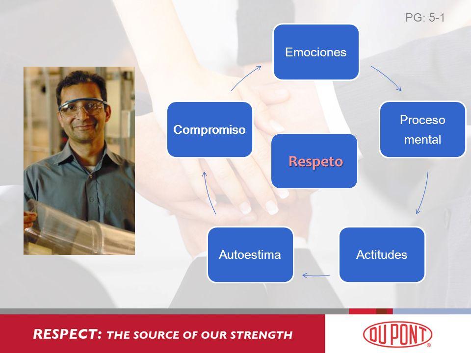 PG: 5-1 Emociones Proceso mental ActitudesAutoestimaCompromiso Respeto