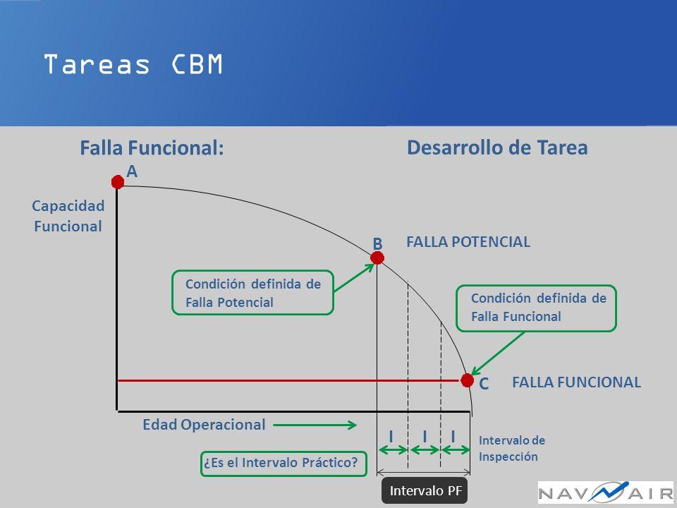 Tareas CBM Falla Funcional: Desarrollo de Tarea Edad Operacional FALLA FUNCIONAL FALLA POTENCIAL B C Intervalo de Inspección III Condición definida de Falla Funcional Capacidad Funcional Condición definida de Falla Potencial ¿Es el Intervalo Práctico.