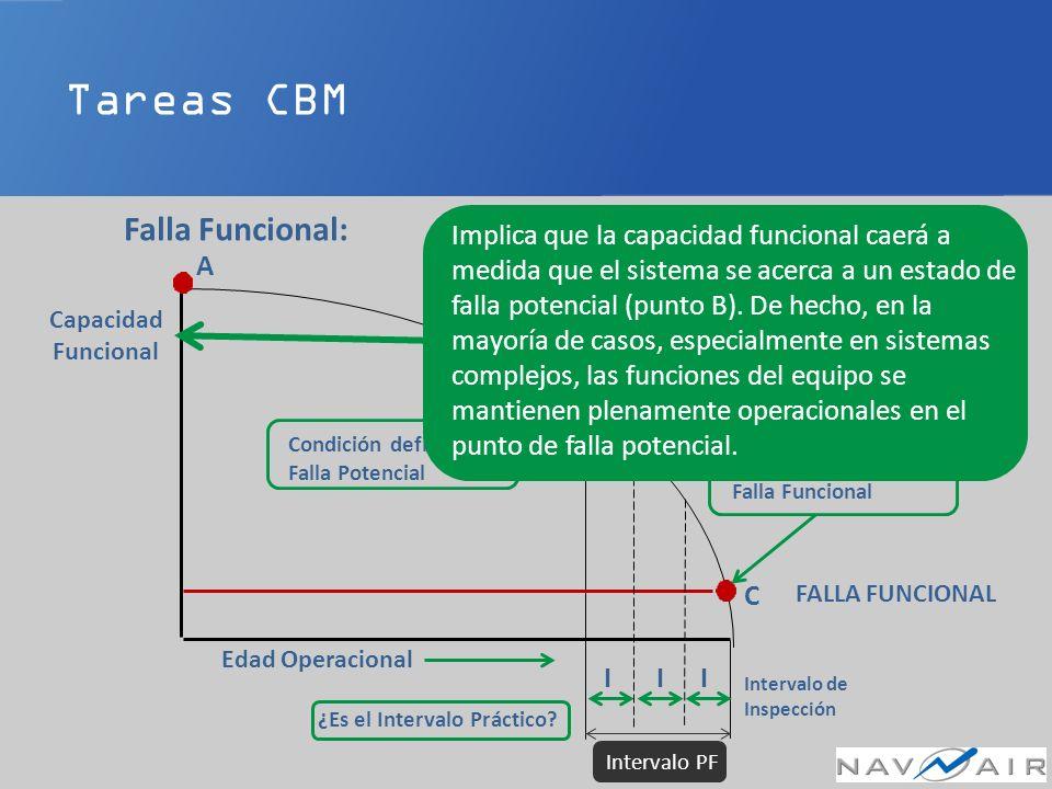 Tareas CBM Falla Funcional: Desarrollo de Tarea Edad Operacional FALLA FUNCIONAL FALLA POTENCIAL B C Intervalo de Inspección III Condición definida de