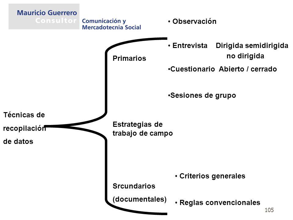 105 Técnicas de recopilación de datos Primarios Estrategias de trabajo de campo Srcundarios (documentales) Observación Entrevista Dirigida semidirigid
