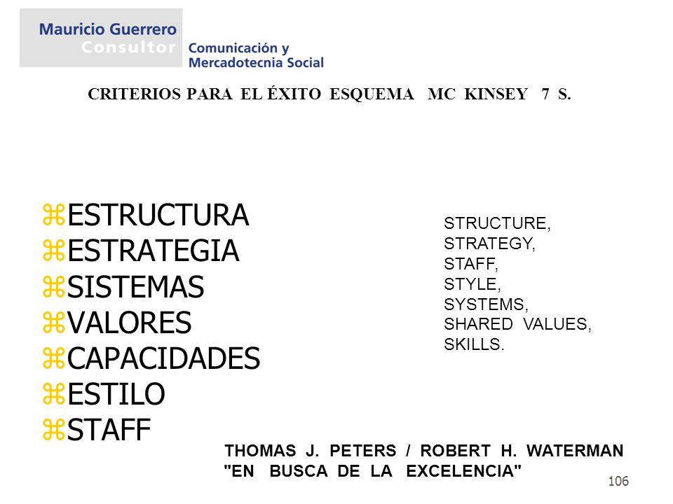 106 CRITERIOS PARA EL ÉXITO ESQUEMA MC KINSEY 7 S. zESTRUCTURA zESTRATEGIA zSISTEMAS zVALORES zCAPACIDADES zESTILO zSTAFF THOMAS J. PETERS / ROBERT H.