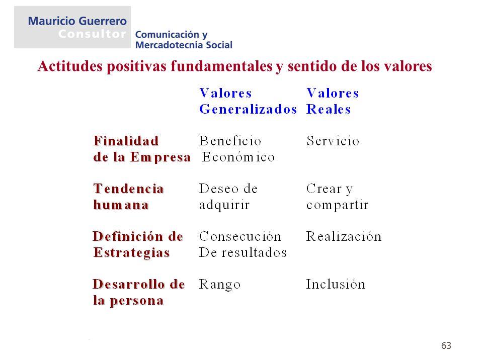 63 Actitudes positivas fundamentales y sentido de los valores