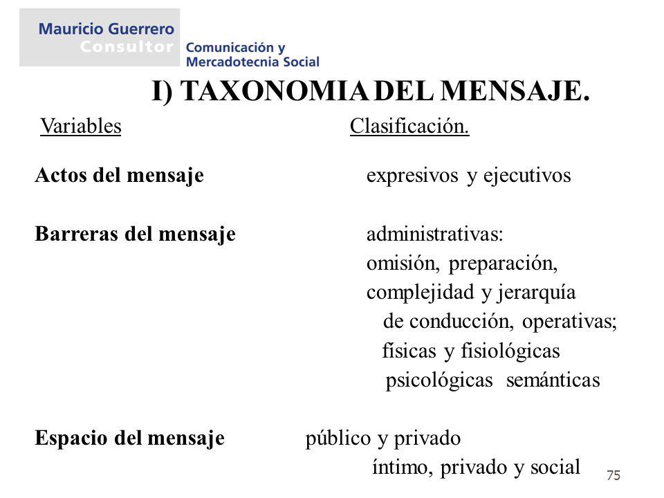 75 I) TAXONOMIA DEL MENSAJE. Actos del mensajeexpresivos y ejecutivos Barreras del mensaje administrativas: omisión, preparación, complejidad y jerarq