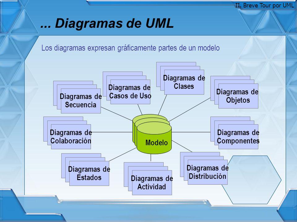 ... Diagramas de UML Use Case Diagrams Use Case Diagrams Diagramas de Casos de Uso Scenario Diagrams Scenario Diagrams Diagramas de Colaboración State