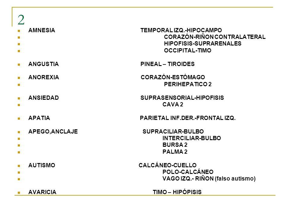 2 AMNESIA TEMPORAL IZQ.-HIPOCAMPO CORAZÓN-RIÑON CONTRALATERAL HIPOFISIS-SUPRARENALES OCCIPITAL-TIMO ANGUSTIA PINEAL – TIROIDES ANOREXIA CORAZÓN-ESTÓMA