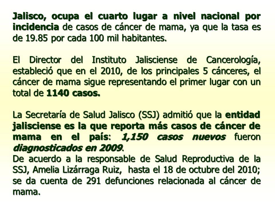 Jalisco, ocupa el cuarto lugar a nivel nacional por incidencia de casos de cáncer de mama, ya que la tasa es de 19.85 por cada 100 mil habitantes. El