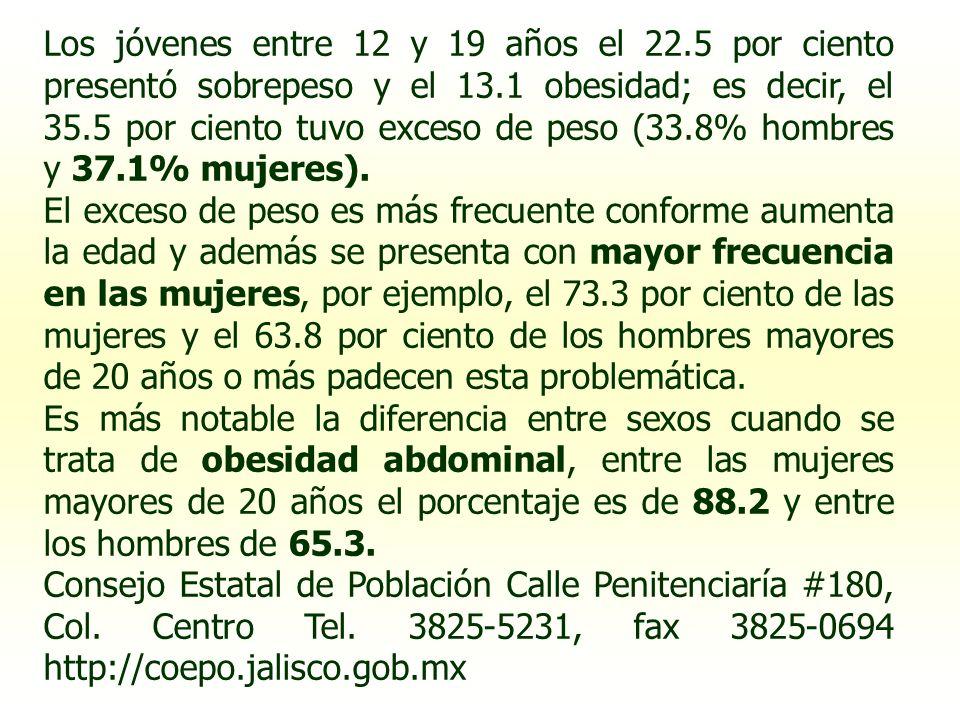 Los jóvenes entre 12 y 19 años el 22.5 por ciento presentó sobrepeso y el 13.1 obesidad; es decir, el 35.5 por ciento tuvo exceso de peso (33.8% hombr