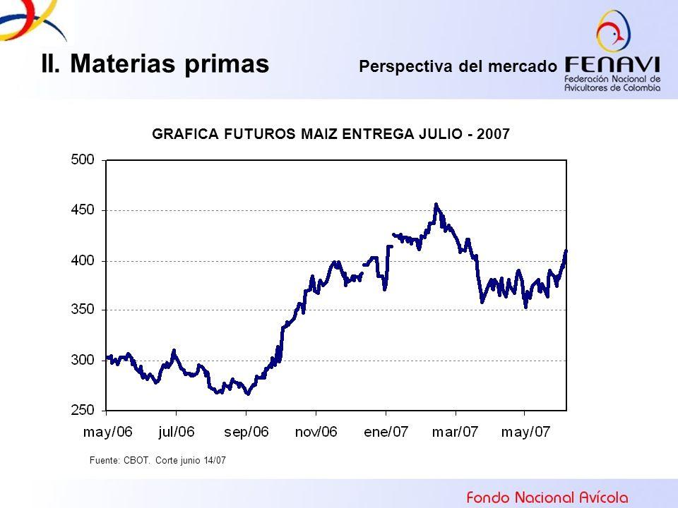 II. Materias primas Perspectiva del mercado GRAFICA FUTUROS MAIZ ENTREGA JULIO - 2007 Fuente: CBOT. Corte junio 14/07