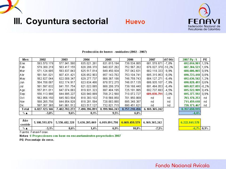 III. Coyuntura sectorial Huevo