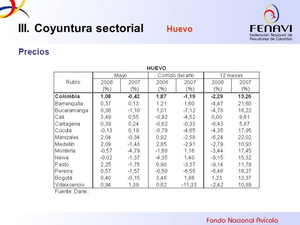 III. Coyuntura sectorial Huevo Precios